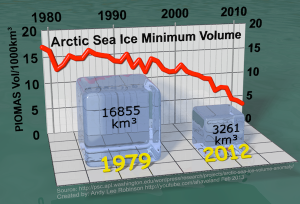 arctic-sea-ice-min-volume-comparison-1979-2012-v21
