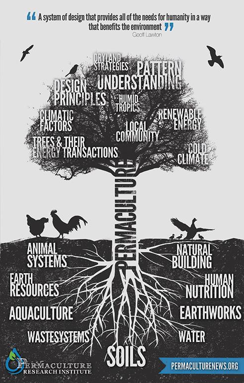 Permaculture-Tree-DarkGrey[1]